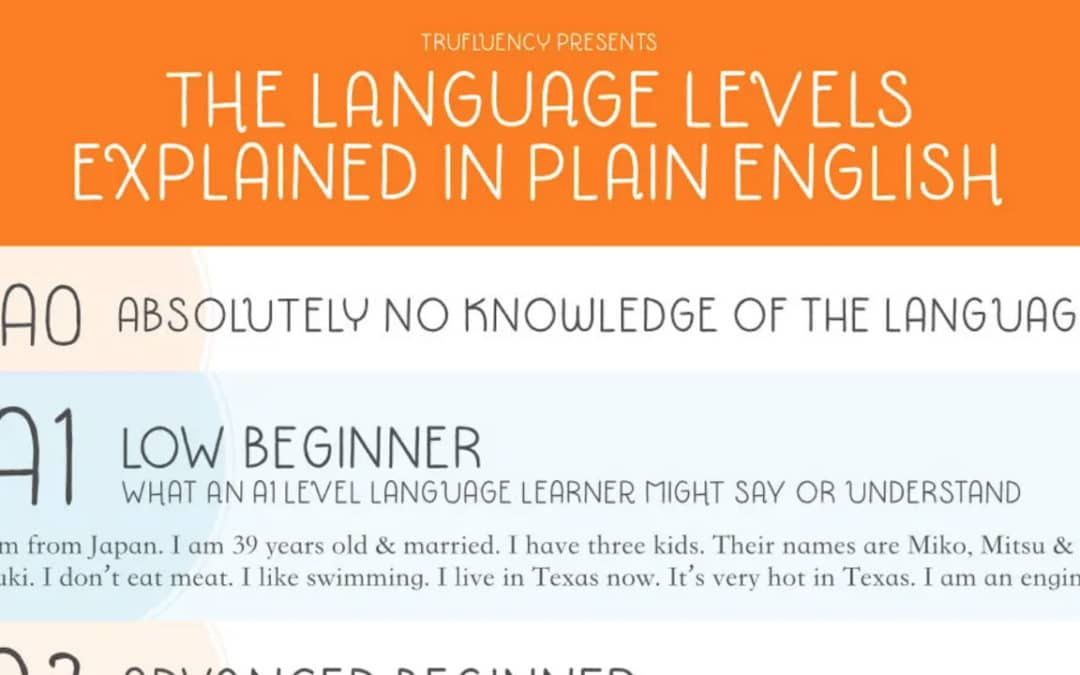 CEFR Language Levels: How Many Hours Per Level?
